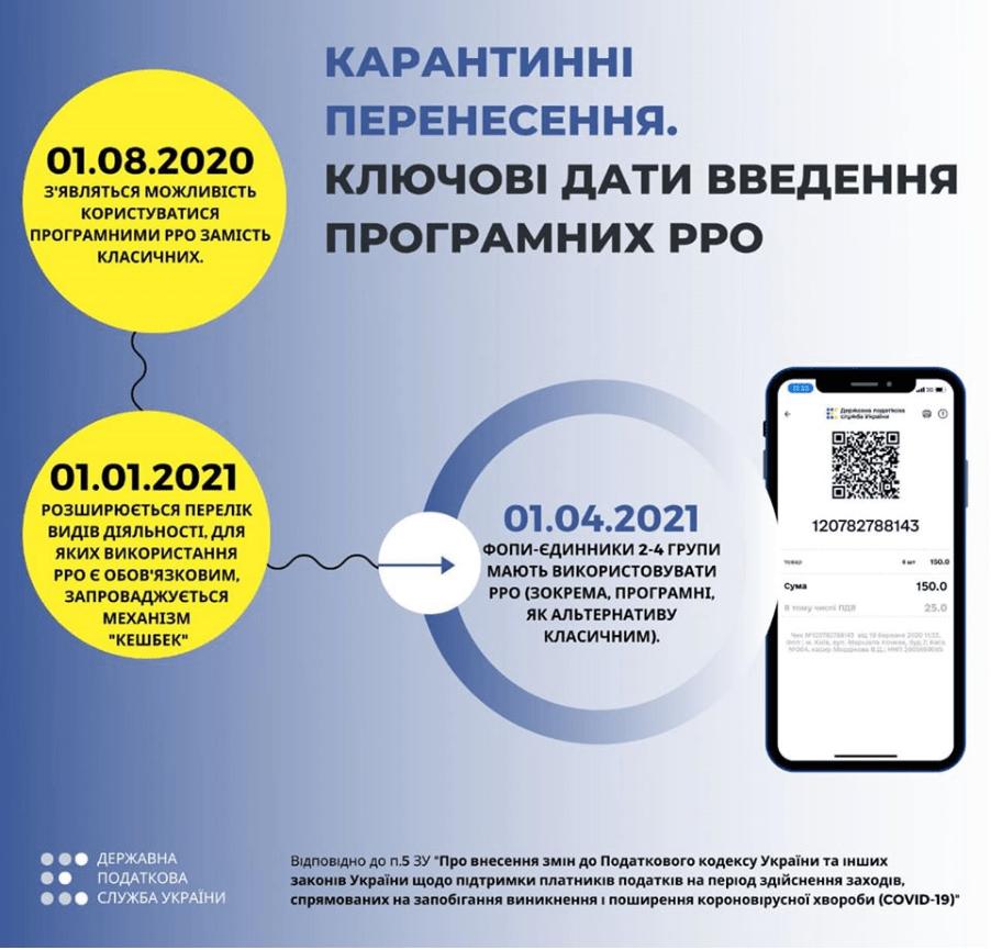 Запуск ПРРО перенесен на 01.08.2020